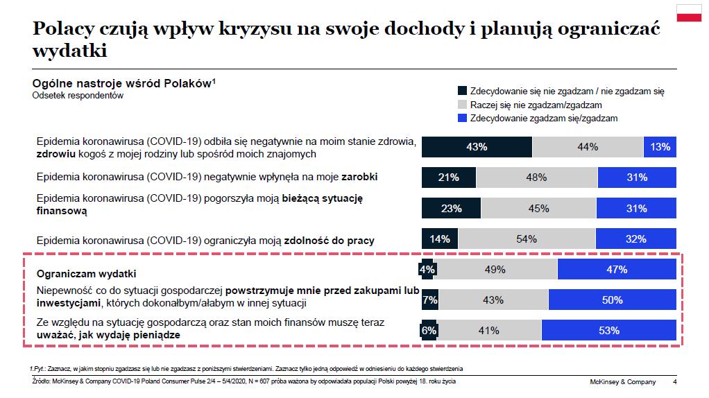 Polacy czują wpływ kryzysu na swoje dochody i planują ograniczać wydatki