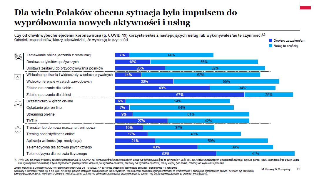 Dla wielu Polaków obecna sytuacja była impulsem do wypróbowania nowych aktywności i usług - wykres