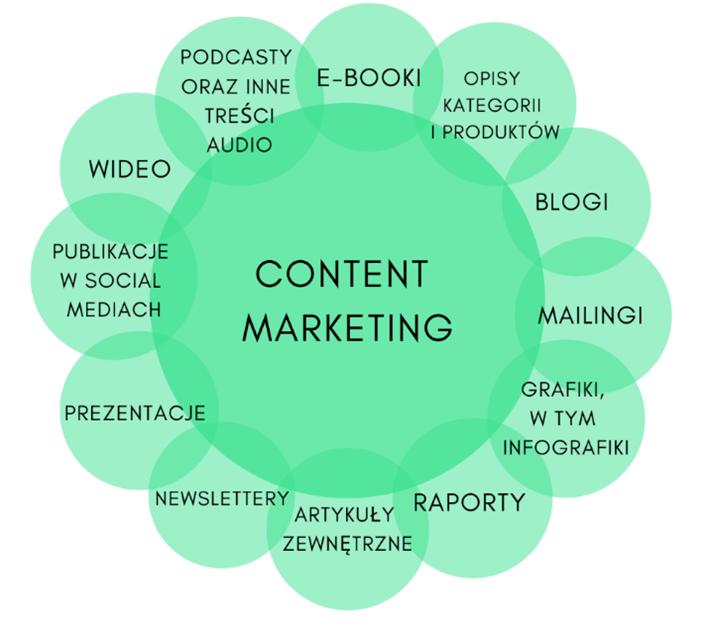 content marketing grafika