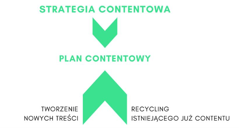 content marketing grafika1